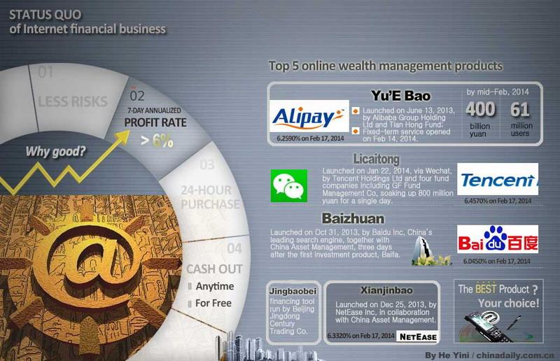 美国5个互联网金融理财案例分析与借鉴