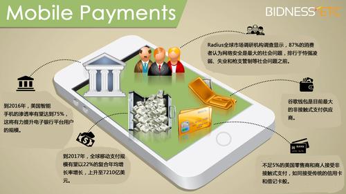 全球移动支付正在改变银行业版图 迎来数字银行时代